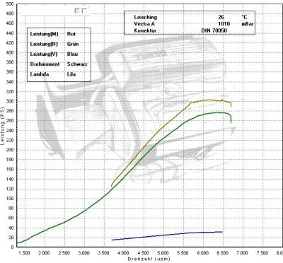 Die erste Quelle für Motorentuning ✓ TurboZentrum